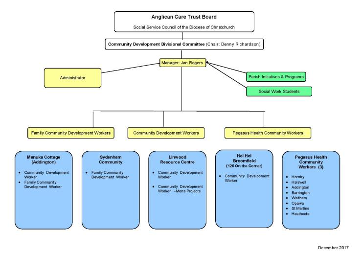 Accd governance structure tree