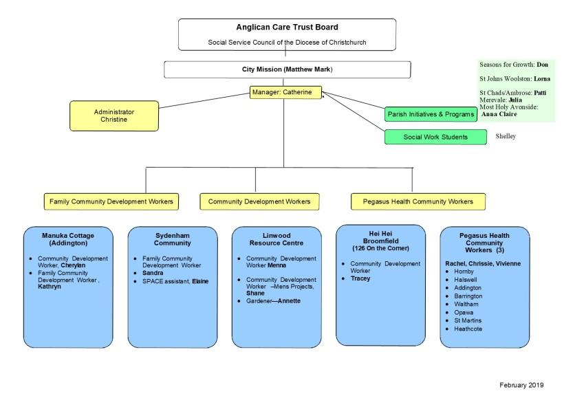ACCD Organisational Chart